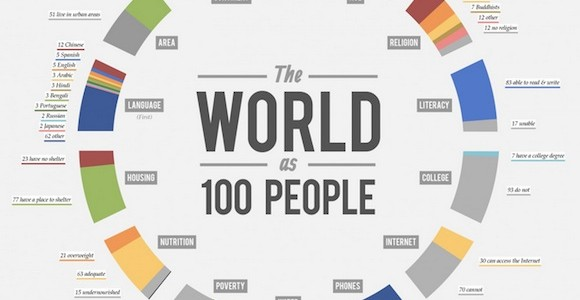 World as 100 people